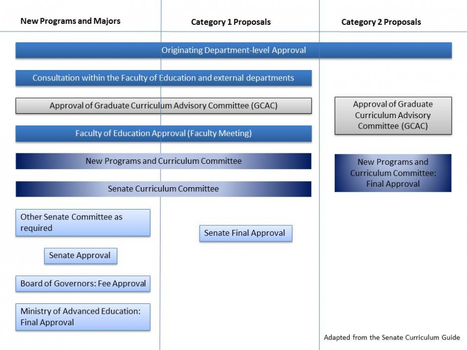 Curriculum Approval Process